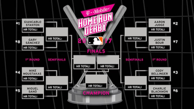 2017 Home Run Derby: Cody Bellinger Ranked No. 3 Seed; Complete Bracket, Rules And Tv Details