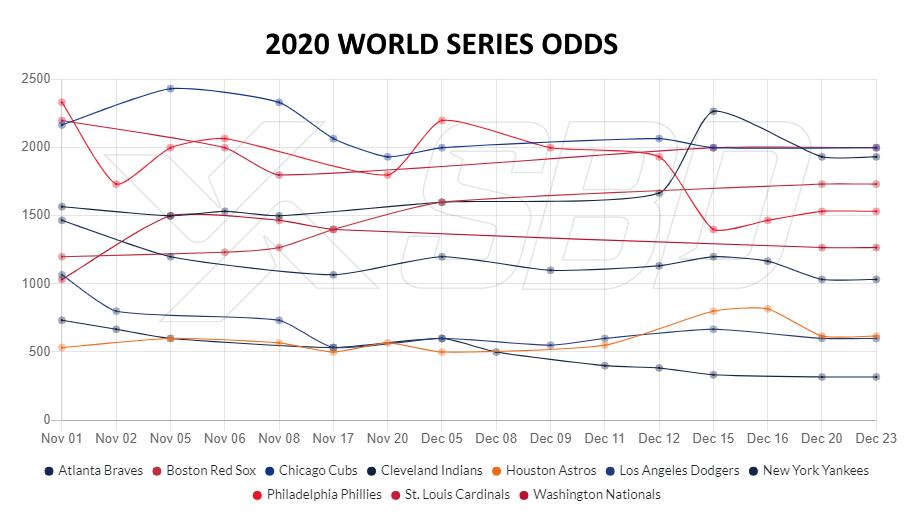 Betting odds chicago cubs win world series mybitcoins gadget btc ez